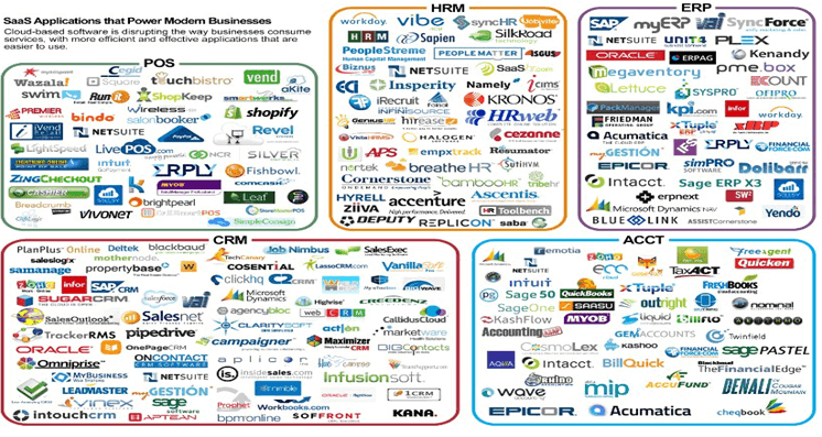A comprehensive list of all major SaaS providers for different application types