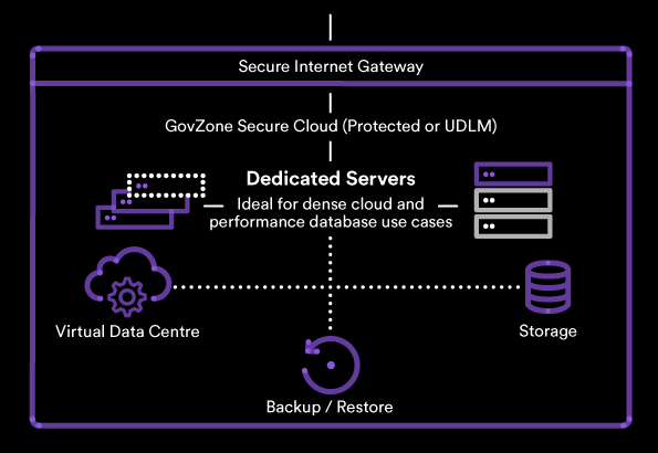 GovZone Secure Cloud (Protected or UDLM) Diagram