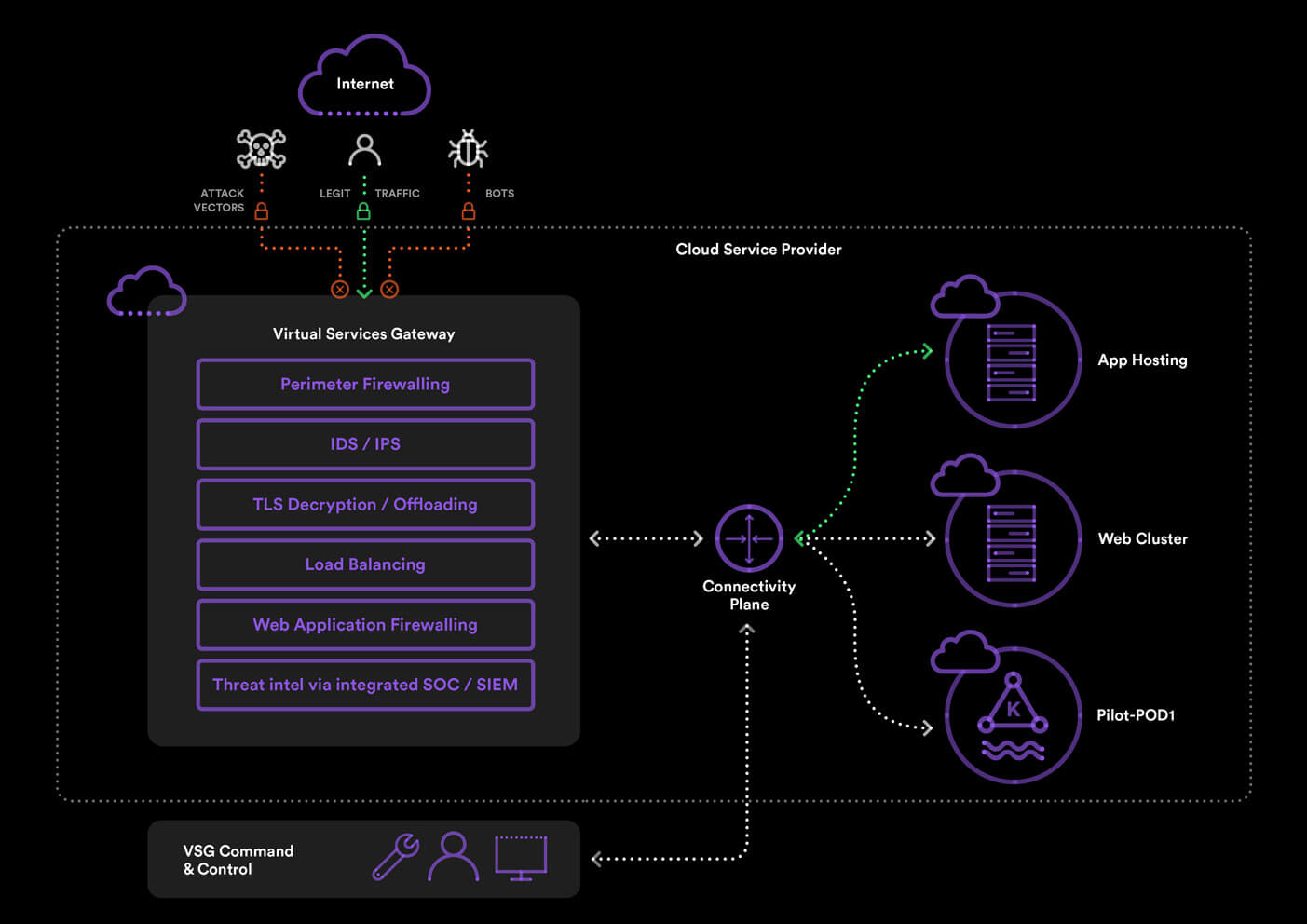 Virtual Services Gateway Functional diagram   Macquarie Government
